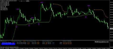 Best forex indicators for 15min charts