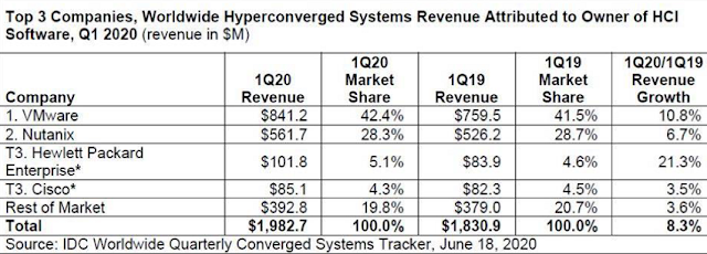 VMware Takes 42% Q1 HCI Software Market Share