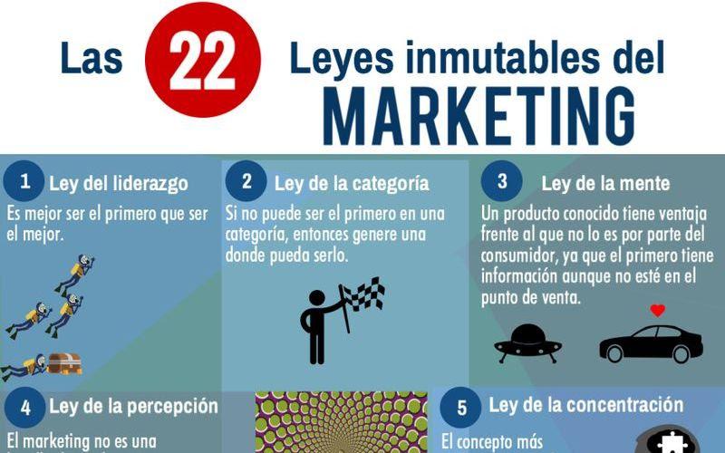 22 Leyes del Marketing 22 leyes del Marketing que nunca cambian y que debes conocer
