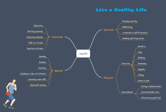 Top 10 Interesting Mind Map Examples For Students