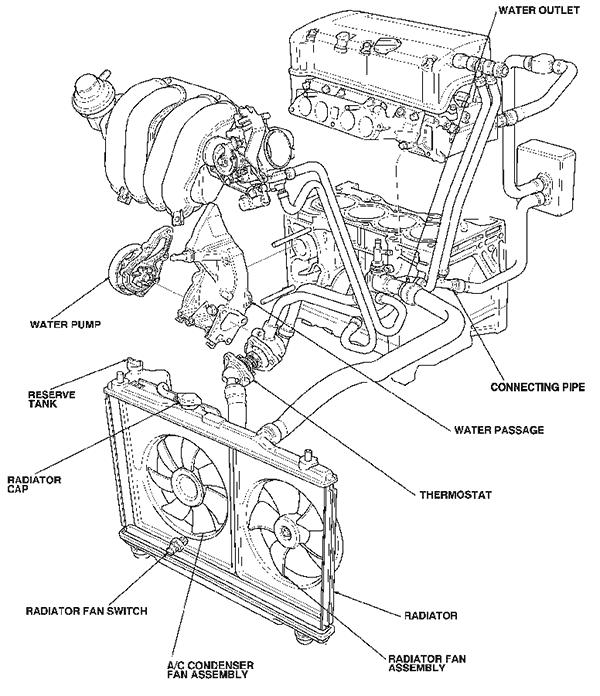 2002 Honda Cr V Engine Diagram Wiring Diagram Schema Huge Track A Huge Track A Atmosphereconcept It