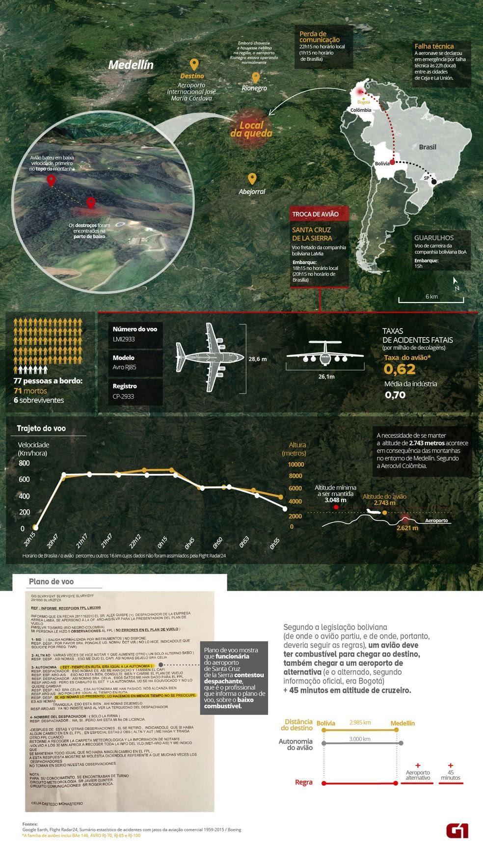 Infográfico mostra detalhes da queda da aeronave (Foto: Arte/G1)