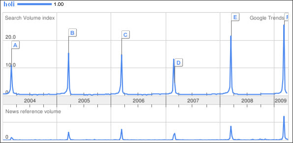 http://www.google.com/trends?q=holi&ctab=0&geo=all&date=all&sort=0