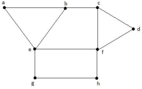 Maximum Independent Vertex Set Example