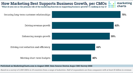 CMOs Want to Deliver Business Growth. These Are Their Strategic Priorities. - Marketing Charts