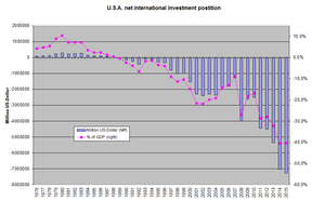 Net international investment Position of the U...