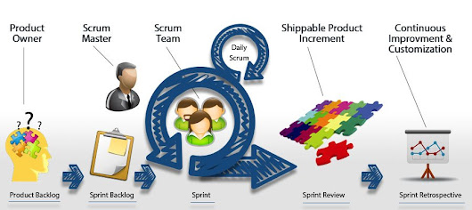 Why Does Scrum Work? 6 Reasons Why & Key Benefits of Scrum | Agilest®