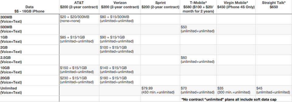 What's the Best iPhone Data Plan?