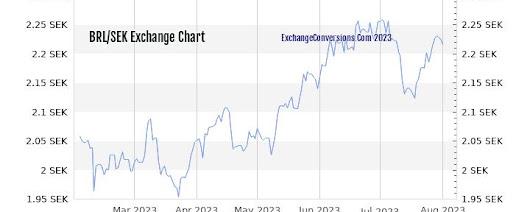 Exchange Rate - Google+