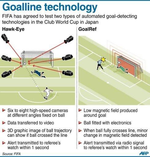 World Cup 2014: Apa itu Goal Line Technology | のんびりしましょう ...