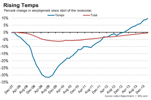 Expect Surge in Temp Jobs to Continue - Real Time Economics - WSJ