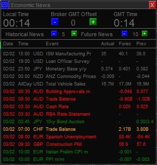 Economic analysis and news for forex