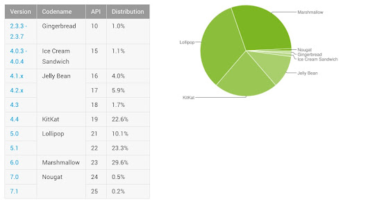 Android Distribution Updated for January 2017 - RIP, FROYO! | Droid Life