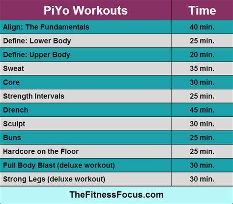 ultimate guide  beachbody workout run times