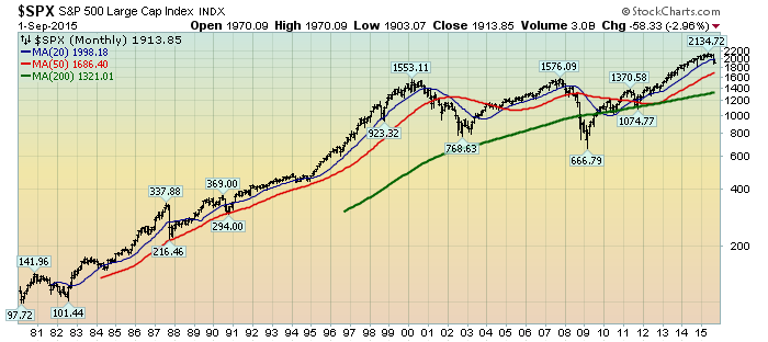 EconomicGreenfield 9-2-15 - SPX Monthly LOG since 1980