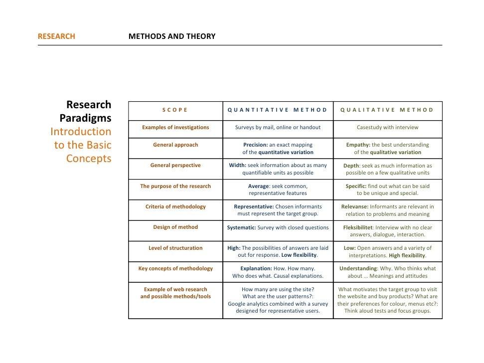 How To Write A Qualitative Research Paper Niek Van Der Sprong Niek Van Der Sprong