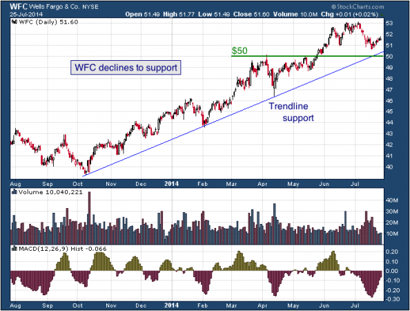 1-year chart of Wells Fargo (NYSE: WFC)