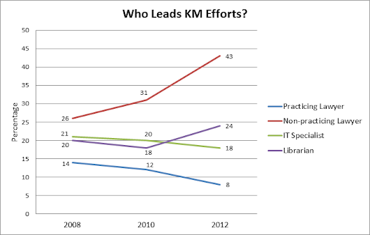Crowd Sourcing Comments for My KM Book – Who Leads KM in Law Firms? | LawyerKM