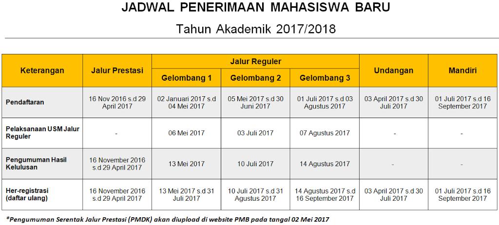Pendaftaran Politeknik Pos Bandung 2019 2019 Biaya