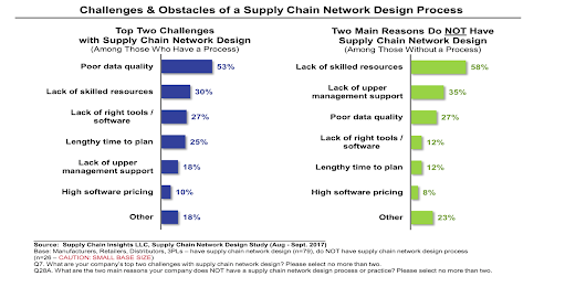 The next frontier: supply chain data architecture for your needs, not to feed the needs of numerous supply chain tech vendors