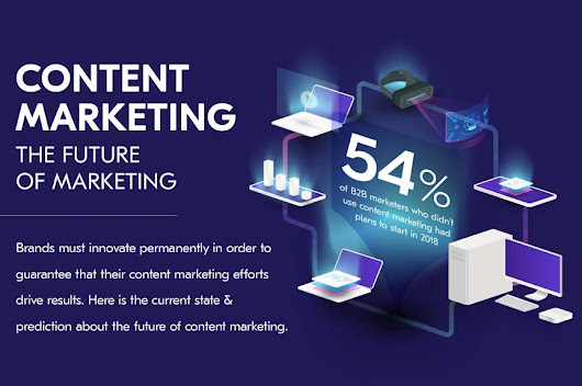Content Marketing: The Future of Marketing [Infographic]