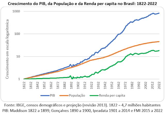 População e economia nos 200 anos da Independência do Brasil: 1822-2022