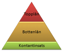 Image result for bostadslån