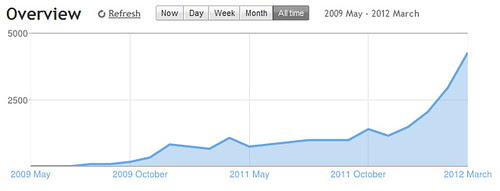 Wheels to Bikes stats March 31, 2012