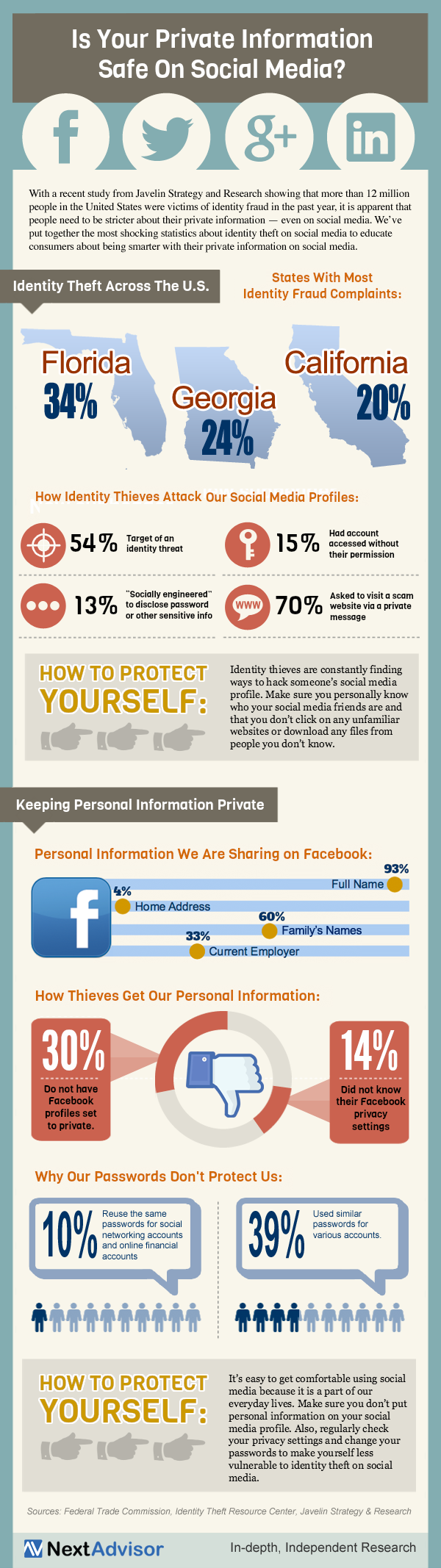 is your private information safe on social media : infographic