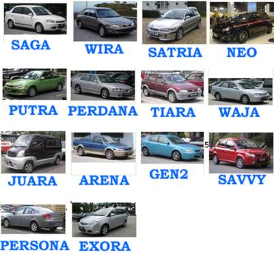 Jual beli kereta murah