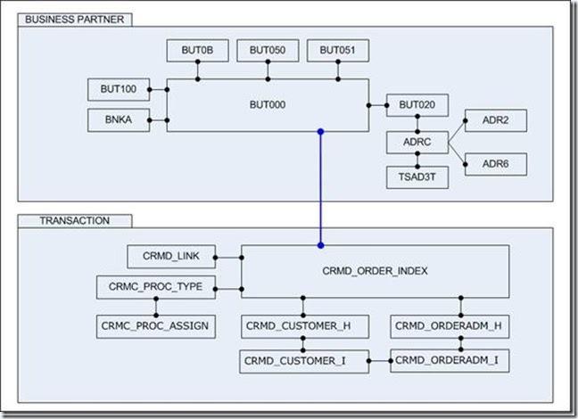 Sap Crm Technical Tutorials By Naval Bhatt Crm Tables