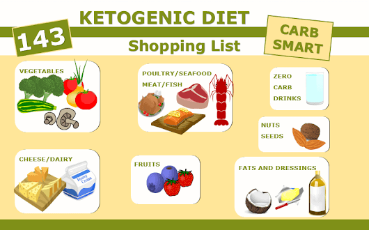 Ketogenic Diet Foods Shopping List | Essential Keto