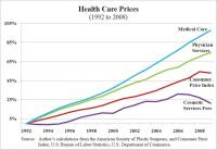 http://danieljmitchell.wordpress.com/2010/12/08/everything-you-need-to-know-about-healthcare-economics-in-one-chart/
