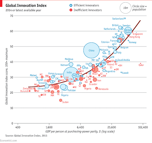 Global innovation rankings: The innovation game | The Economist