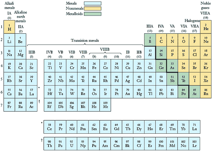 98 Physical And Chemical Properties Used To Arrange The Periodic