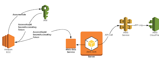 Netflix Cloud Security: Detecting Credential Compromise in AWS