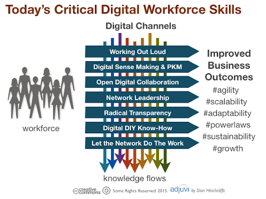 What Are the Required Skills for Today's Digital Workforce?