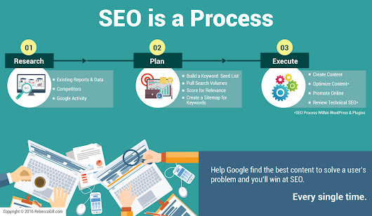 SEO is a Process and Not a Plugin