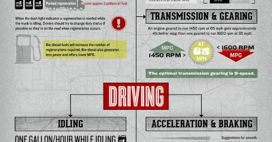 Managing Your Mile Per Gallon - #Infographic | Trucking Facts | Pinterest