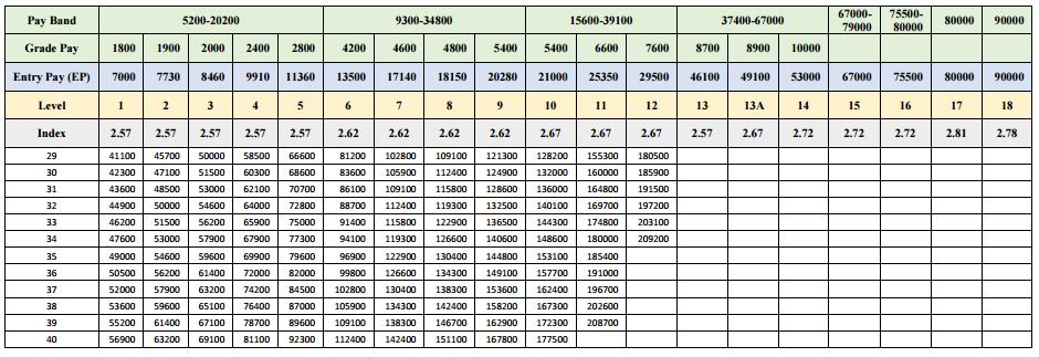 7th cpc pay matrix -2