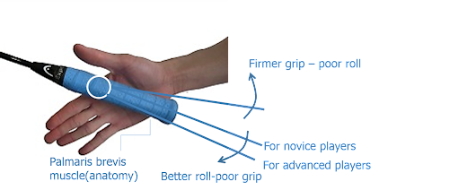 Badminton racket grip: Gripping the racket better to suit your style