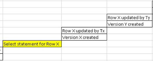 » How Row versioning works in RCSI ? MSSQLFUN