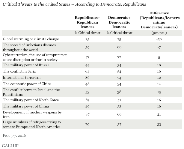 Critical Threats to the United States -- According to Democrats, Republicans, February 2016