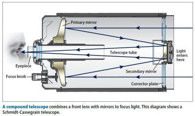 The Workings of Reflecting Telescopes - APlusPhysics Community