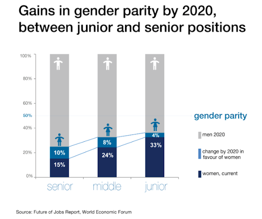 Are Women Willing to Wait As Long As 170 Years to Establish Parity with Men?