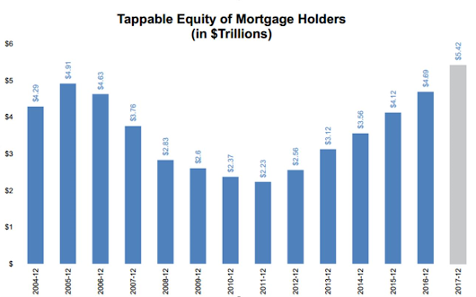 Americans Sitting on Trillions of Tappable Equity Fairway Mortgage :: #1 Physician Mortgage Lender Fairway Mortgage
