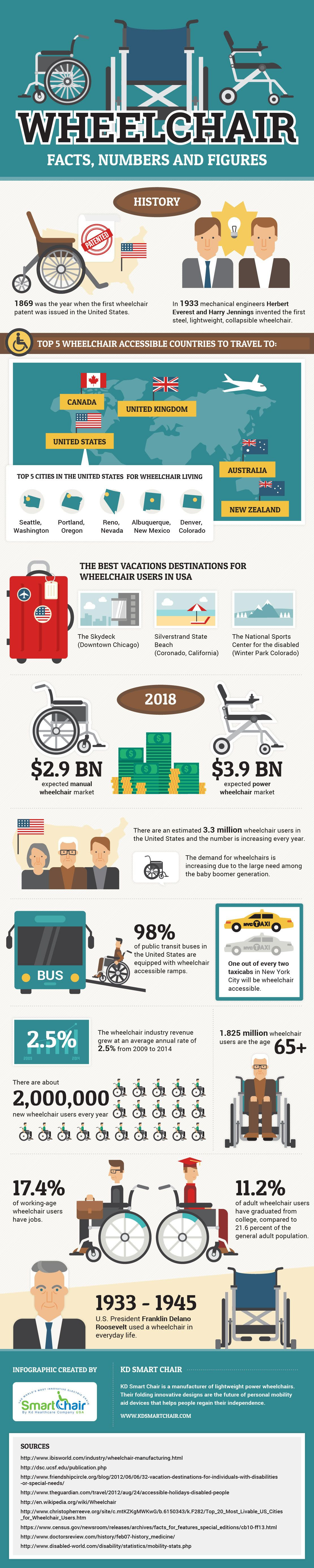 Wheelchair Facts, Numbers and Figures