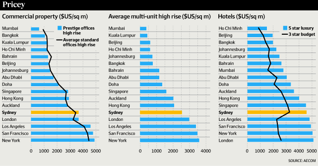The High Cost of Building in Australia | Prime Capital
