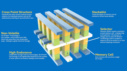 Intel und Micron stellen Flash-Alternative 3D XPoint vor