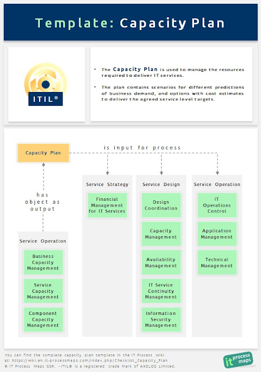 Itil process map google for Itil capacity plan template